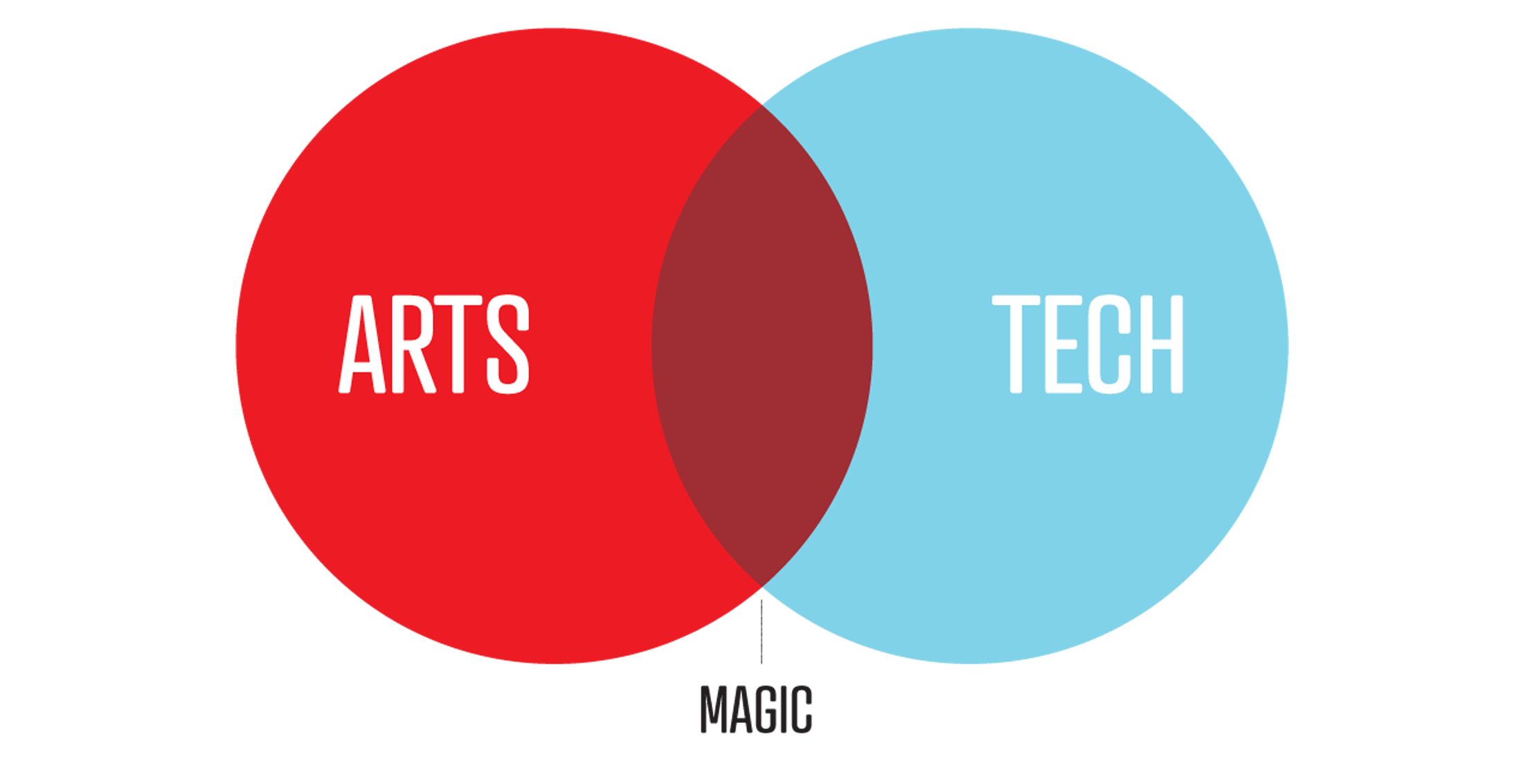 The arts and technology coming together in venn diagram, as they make magic